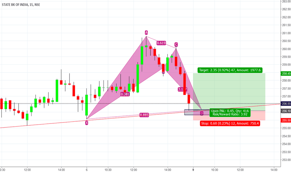 SBIN: SBIN Bullish Bat