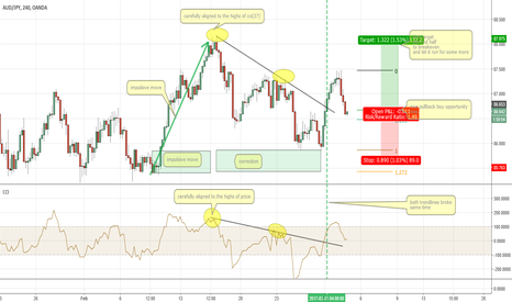 AUDJPY: AUDJPY Buy Opportunity Now