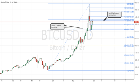 BTCUSD: Bitcoin, deeper correction