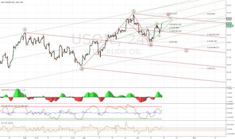 USOIL: WTI / Crude Short
