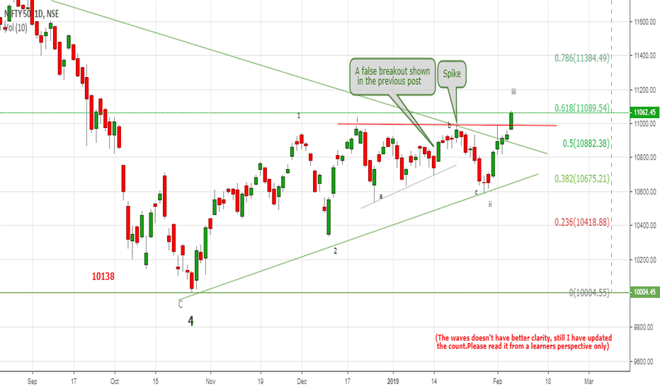 NIFTY: Nifty Strong Breakout from the triple top resistance as expected