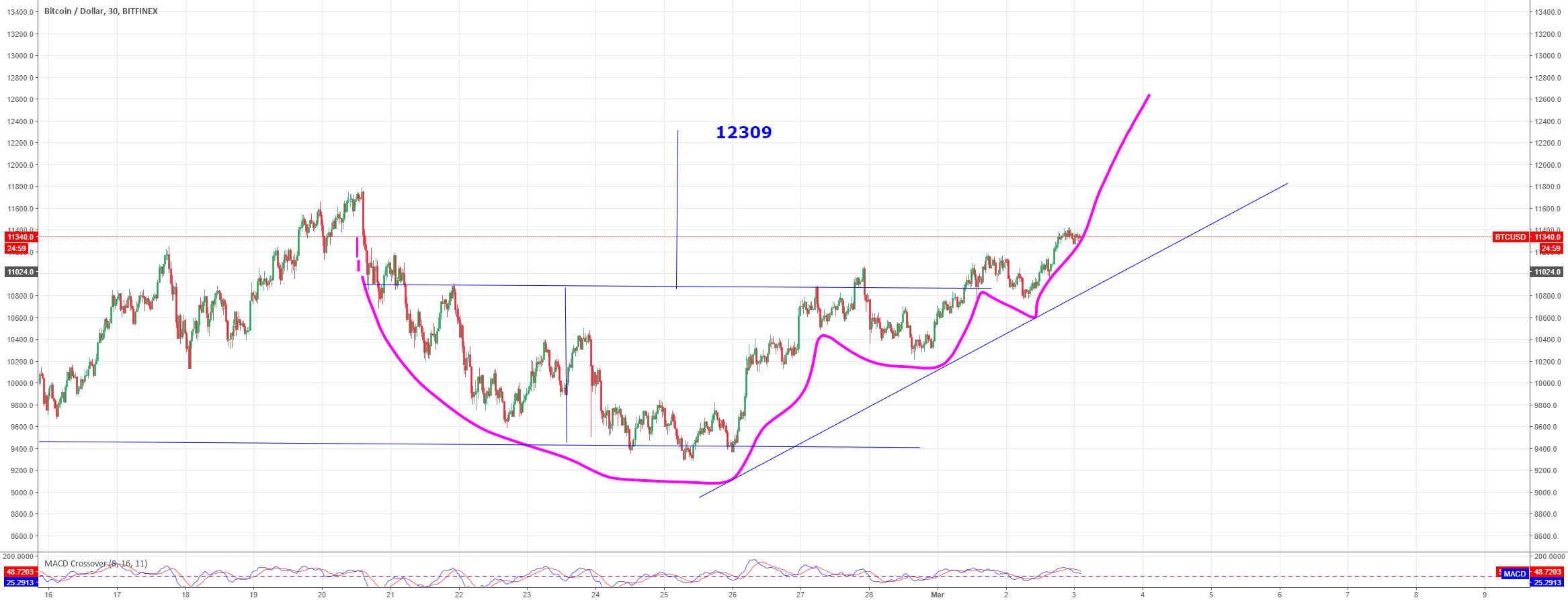 Could this  be the old 'cup and saucer' move to 12309 ?