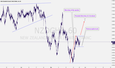NZDCHF: NZDCHF: A Work in Progress Bullish Pattern Construction