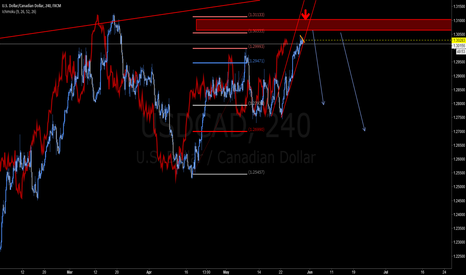 USDCAD: SELL USDCAD1.3055
