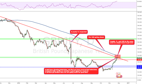 GBPJPY: Action point reached!