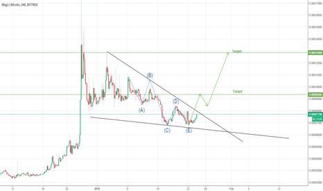 XMGBTC: XMG/BTC Signals