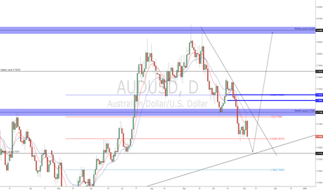 AUDUSD: AUDUSD - Ready for the BIG LONG?