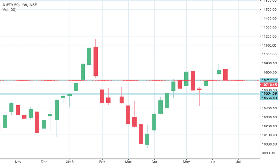 NIFTY: Nifty weak on the weekly chart..10500 coming?
