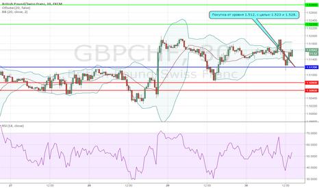 GBPCHF: Лонг на фунт франк