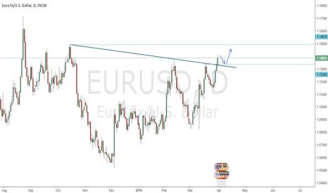 EURUSD: EURUSD breaking up a downtrend.