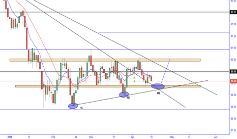 DXY: DXY TO recover?