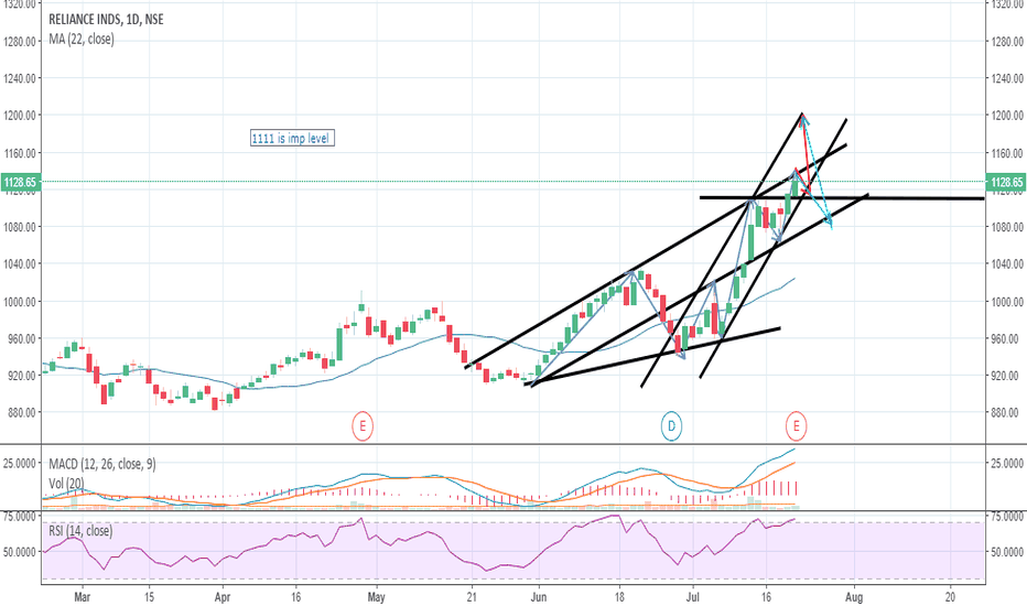 RELIANCE: can we see reliance at 1200 after a bit of consolidation ?