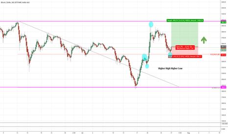 BTCUSD: Bitcoin Long Trade Setup - 4hour chart