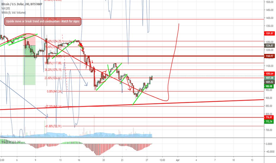 BTCUSD: Watch for clues