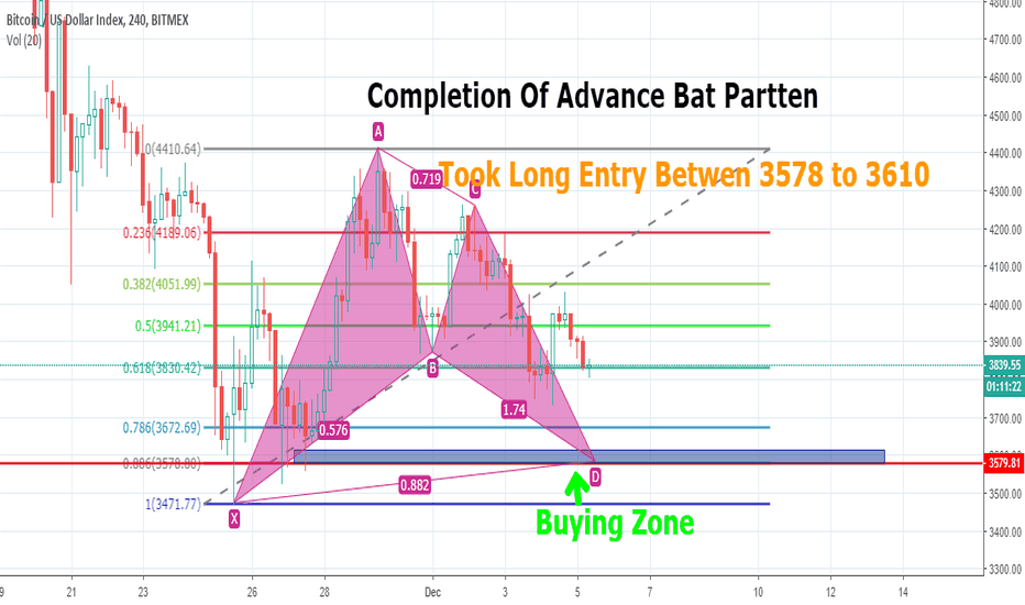 XBT: Bitcoin is near to completion of bat harmonic partten