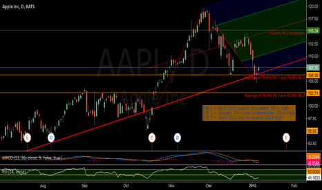 AAPL: apple up :)