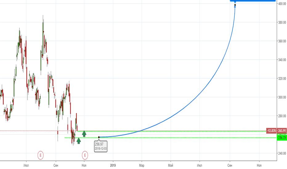 TSLA: Покупка для Инвесторов