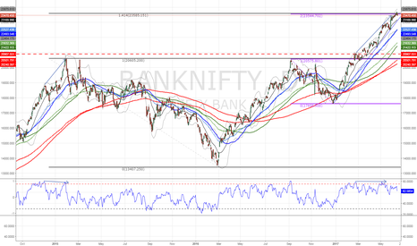 BANKNIFTY: $BANKNIFTY renter short at fib ext