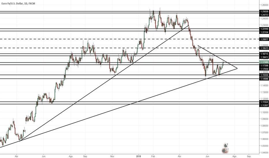 EURUSD: Proyección EUR/USD Semana 09/07/2018