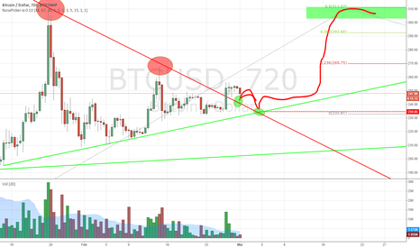 BTCUSD: Broken linear downtrend line, bounce, consolidation, test log DT