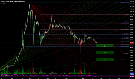 BTCUSD: Bottom Targets: A, B, or C?!