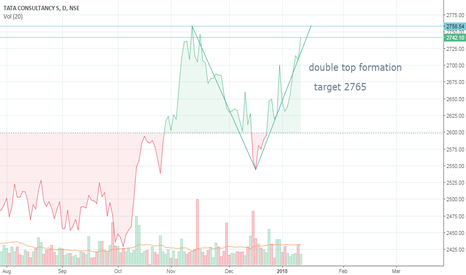 TCS: TCS (DOUBLE TOP FORMATION)