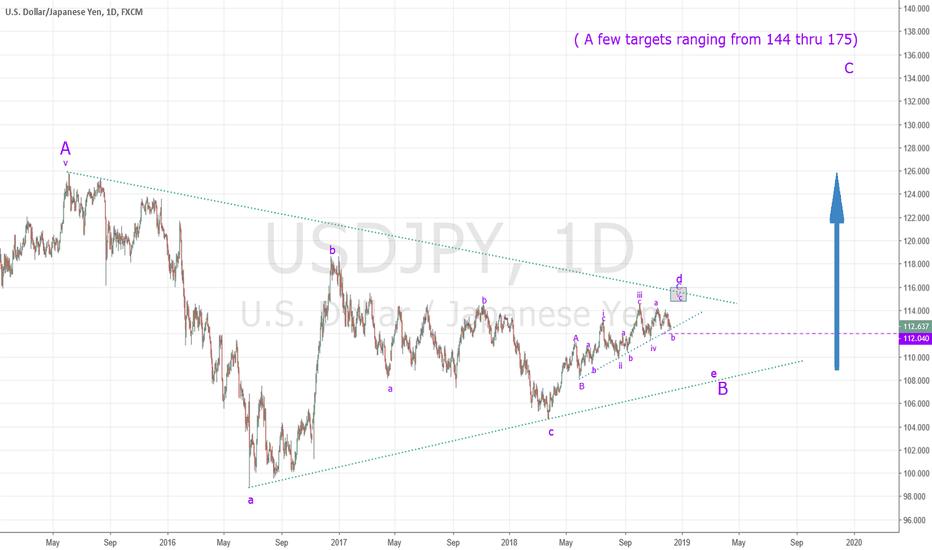 USDJPY: USDJPY Nearing End of Triangle wave B