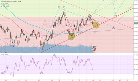 AUDUSD: wait for confirmation