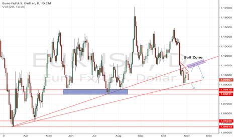 EURUSD: EURUSD - Drilling down the Super Trend