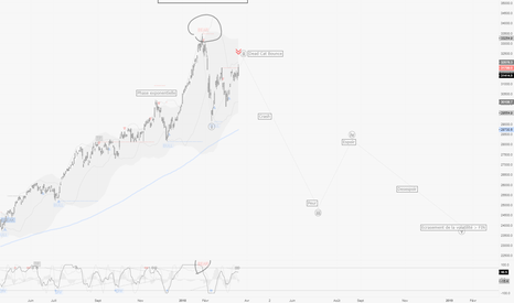 """HSI: HangSeng / D1 : Une belle """"Crash Pattern"""", attente de signal"""