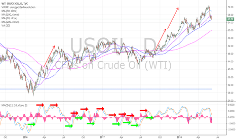 "USOIL: Anyone remember this post from last September? ""Last time oil ha"