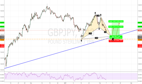 GBPJPY: GBPJPY  BULLISH BAT PATTERN 240