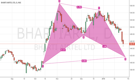 BHARTIARTL: Bullish Bat In Airtel