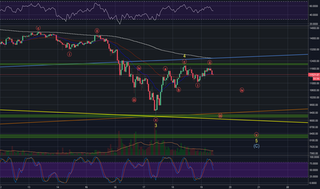 BTCUSD: Bitcoin in Final Leg Lower?
