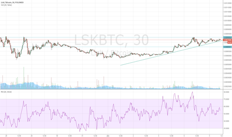 LSKBTC: will lisk break the resistance?