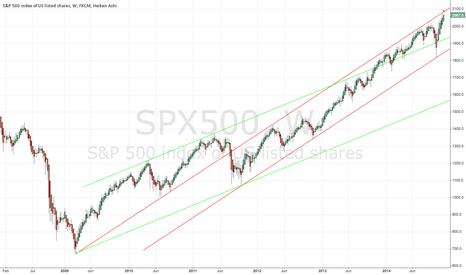 SPX500: Top