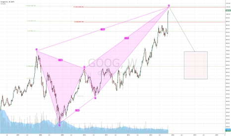 GOOG: Google headed into a short 1048-1055, stops above 1060 IMO