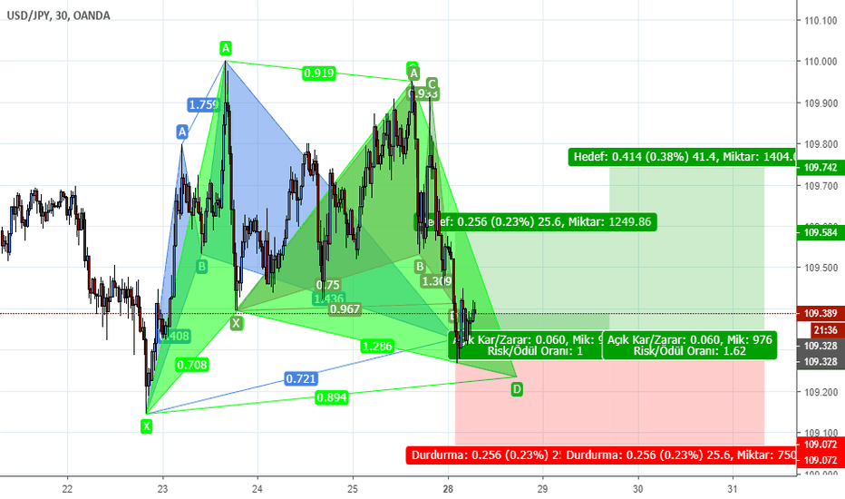 USDJPY: USDJPY 2Gartley, 1 Cypher formasyonu