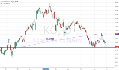 KO: KO @ Strong Support - Bounce?