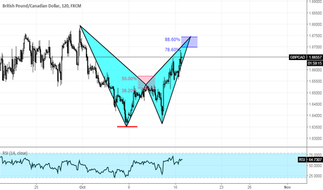 GBPCAD: GBPCAD Potential Bat Pattern