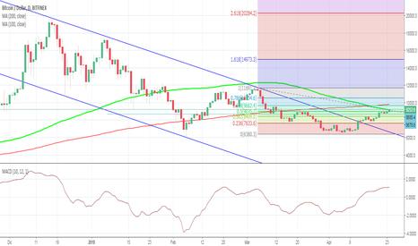 BTCUSD: BTC/USD Fine probabile del trend short