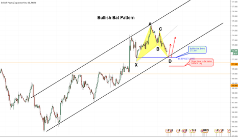 GBPJPY: GBPJPY - Bullish Bat Pattern 1hr chart