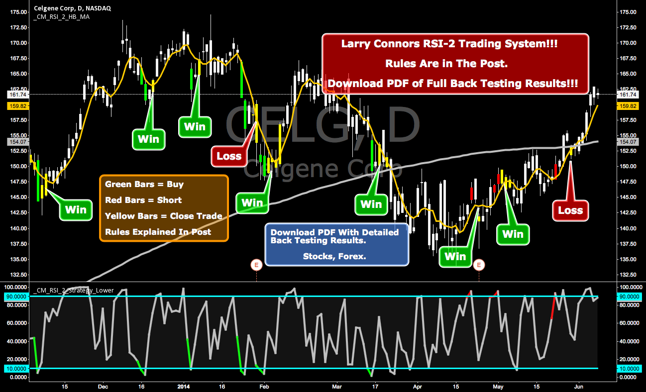 Larry Connors RSI-2 Trading System!!! Surprising Win Rate!!! for