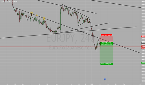 EURJPY: EUR/JPY SELL SELL SELL !!!