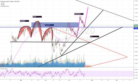 GBPUSD: Trend line bounce