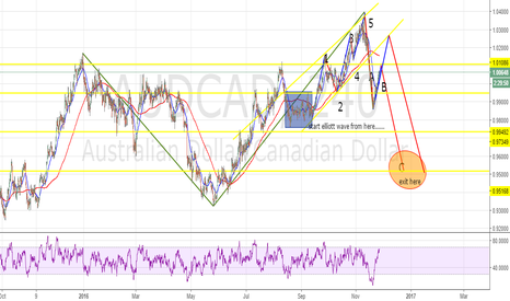 AUDCAD: its time to complete elliott wave..........