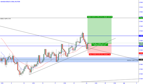 AUDUSD: AUD/USD - Bullish