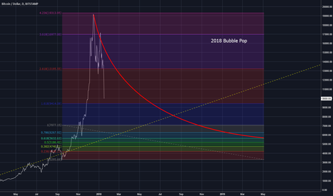 BTCUSD: Is this like 2013's crash?