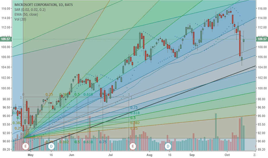 MSFT: MSFT the best Bullish chart out there
