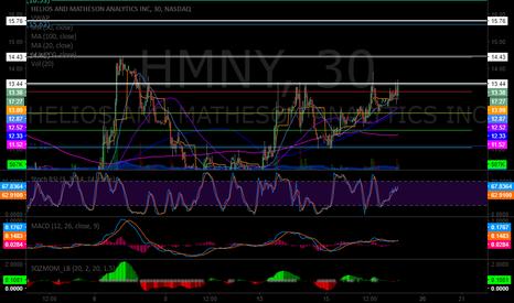 HMNY: Levels for our $HMNY trade